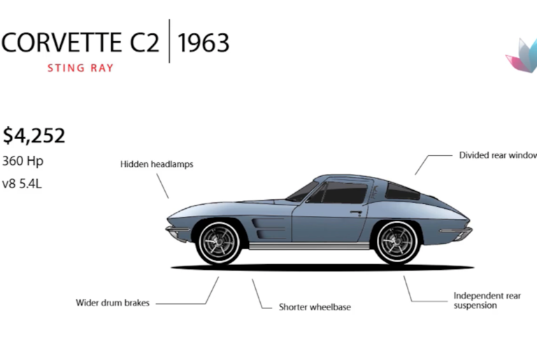 Video: How The Corvette Has Evolved Over 7 Generations